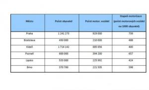 Перспективы развития социального страхования Дипломная работа  Что означают синие номера на машине